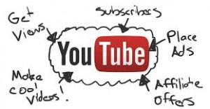 beste manier om geld te verdienen met youtube video's